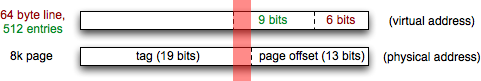Virtually indexed, physically tagged, with 2 bits of page color