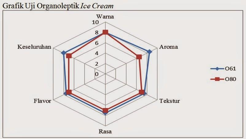 PEMBUATAN ICE CREAM (ES KRIM)