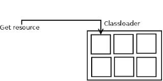 Spring Classpath Resource