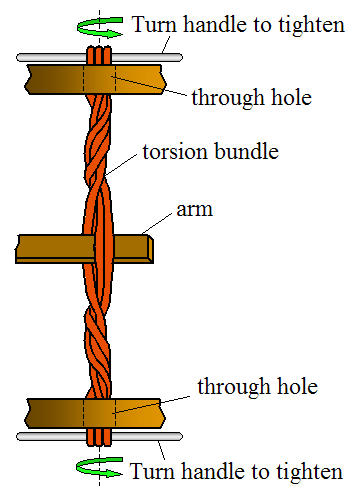 ballista physics The mangonel works on similar principles to the ballista, but since the projectile is accelerated through a circular path rather than a straight one, the laws of.