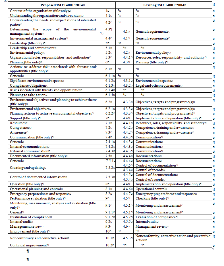 Comparison of existing & proposed ISO 14001 (click to zoom)