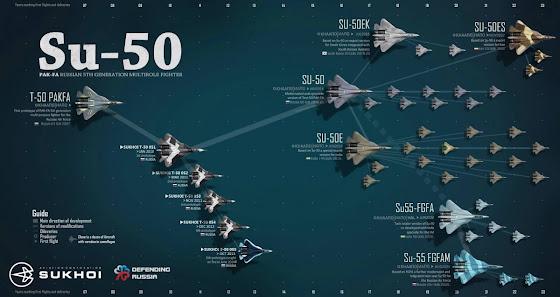 Su-50 timeline