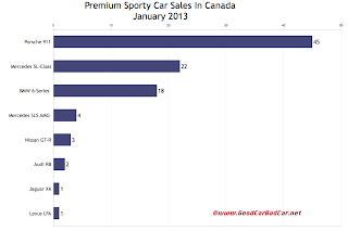 Canada January 2013 premium sports car sales chart