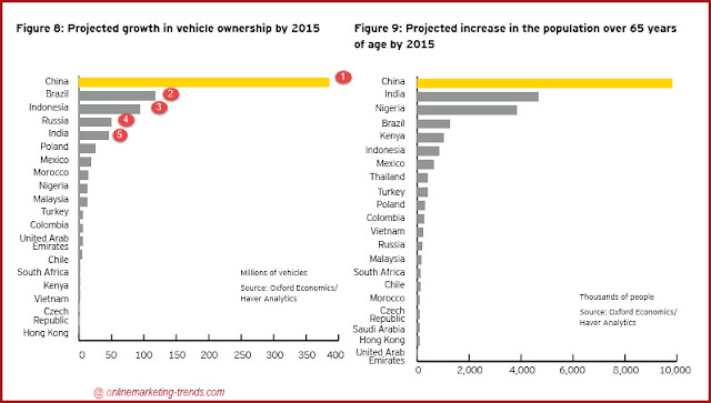 """ global insurance premium comparison charts"""