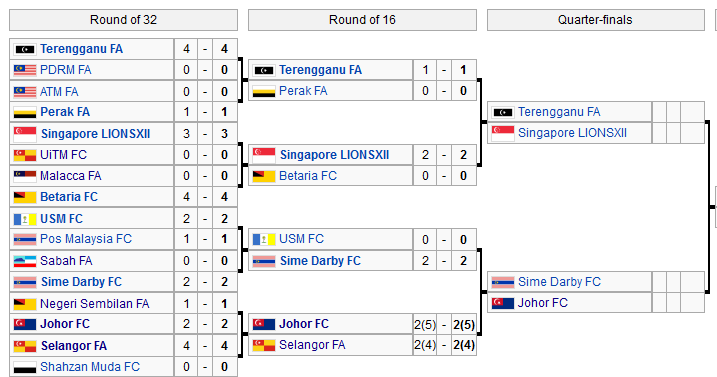 Keputusan Penuh Pusingan ke-2 Piala FA 2012!