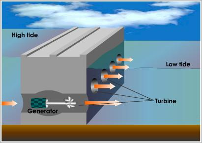 diagram of tidal power plant diagram of tidal barrage engl 321 tech blog: controversial effects of tidal energy #6