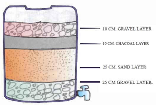 how to make a water filter with sand and charcoal