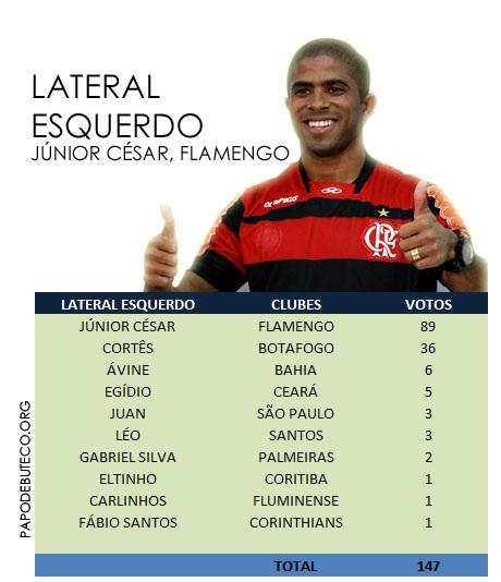 Resultado da enquete, LATERAL ESQUERDO da Seleção do Campeonato Brasileiro primeiro turno