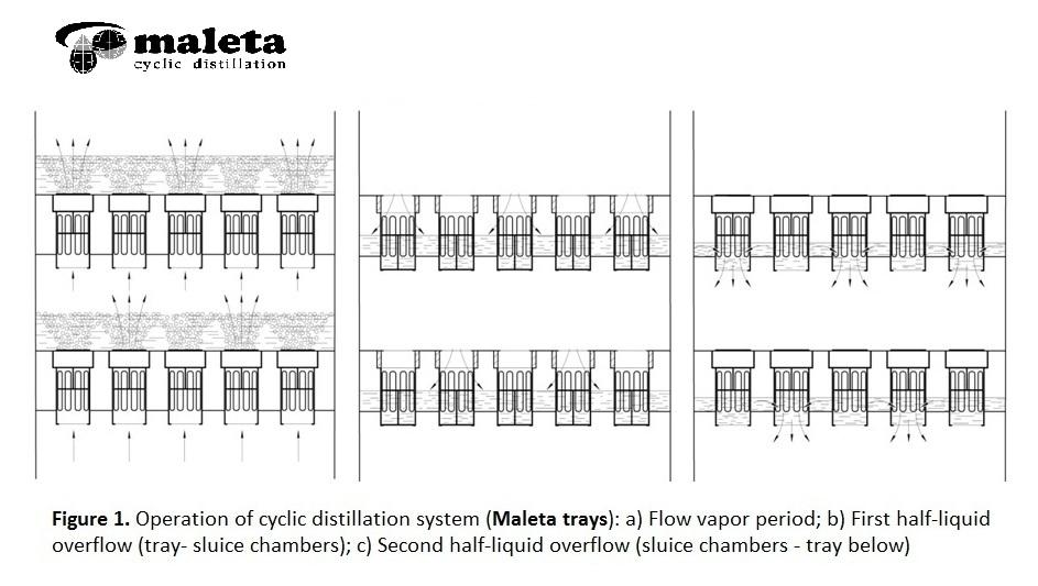 Distillation Column Tray
