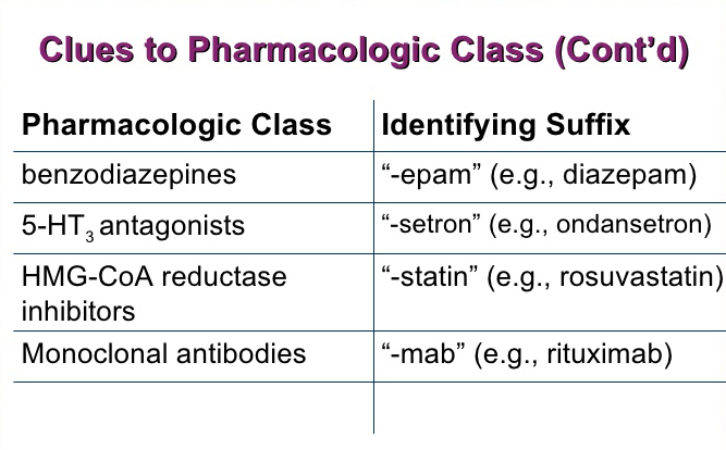 Generic Medication Prefixes Roots  Suffixes Chart  Ptcb Study