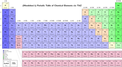 The Science Of 8th Grade Periodic Table Of The Elements