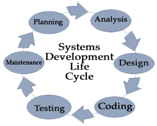 software development life cycle thesis It systems' functional and technical requirements introduced by the gdpr are both substantial and non-trivial indeed, they influence almost every aspect o.