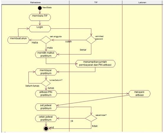 Membuat activity diagram perpustakaansharing knowledge activity diagram perpustakaan activity diagram menggambarkan berbagai alir aktivitas dalam sistem yang sedang dirancang bagaimana masing masing alir ccuart Gallery