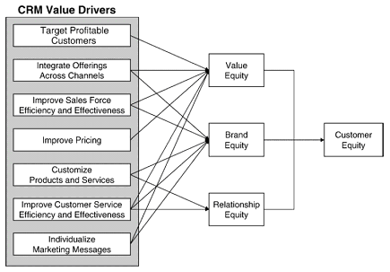 a conceptual model of customer value A conceptual model is a but they are, mostly, intended to be models of real world states of affairs the value of a model is usually directly proportional to how (because behavior is physical), but a statistical model of customer satisfaction is a model of a concept (because.