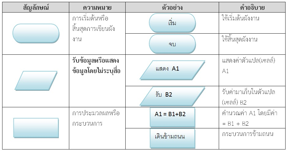 u0e1c u0e31 u0e07 u0e07 u0e32 u0e19 flow chart