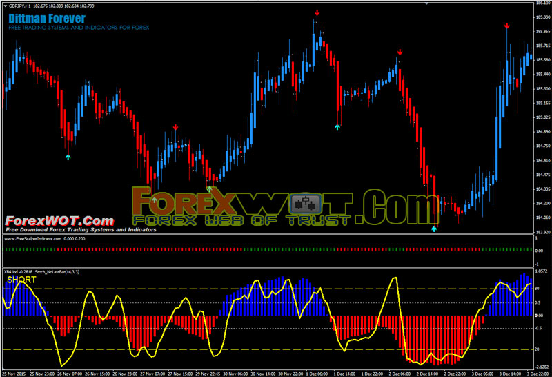 Simple currency trading system