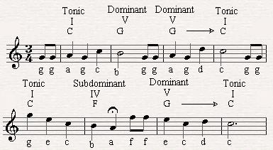 Mandolin chords happy birthday