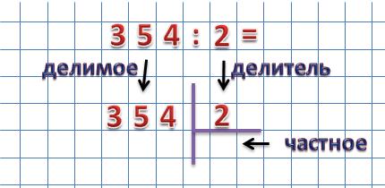 Как сделать деление в столбиком