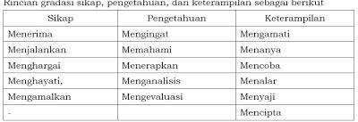 Langkah-langkah Penyusunan RPP Kurikulum 2013