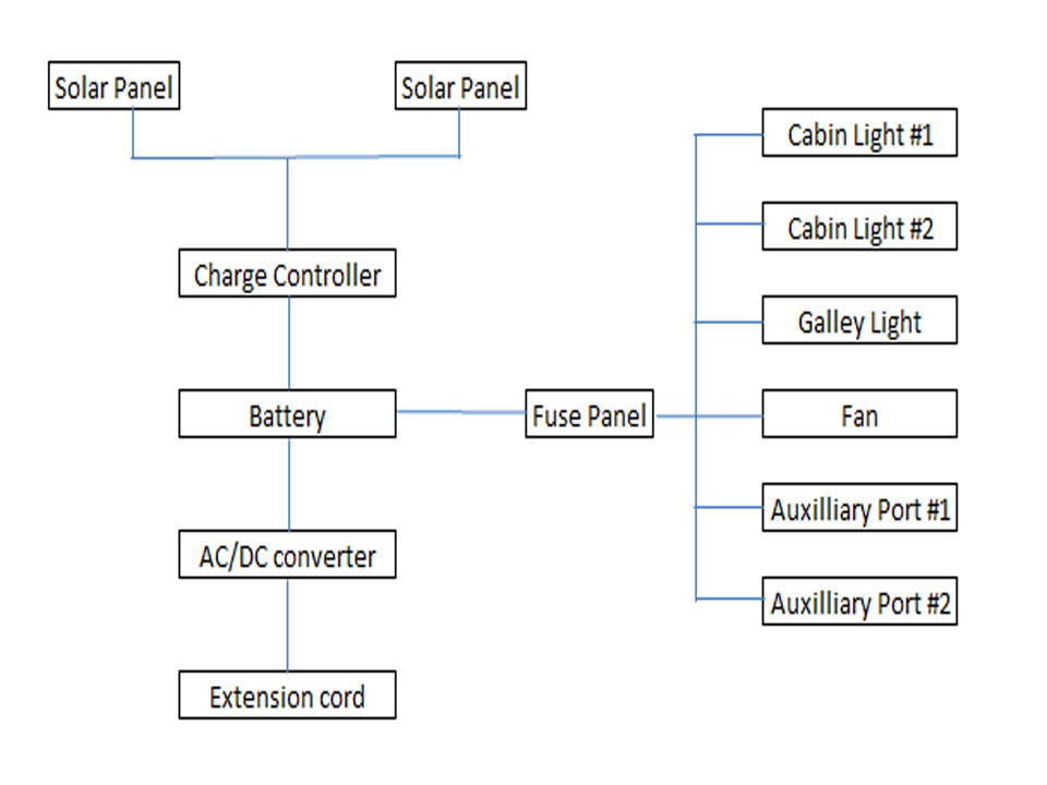 turned about electrical setup and wiring