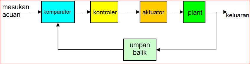 Diagram blok sistem kontrol educations by artikel abajadun gambar 125 diagram blok sistem kontrol closed loop ccuart Image collections