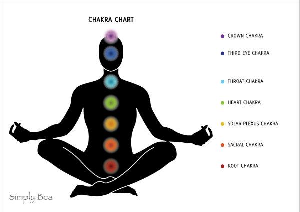 Как да активираме чакрите в тялото