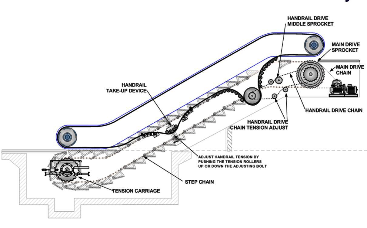 escalators basic components  u2013 part two