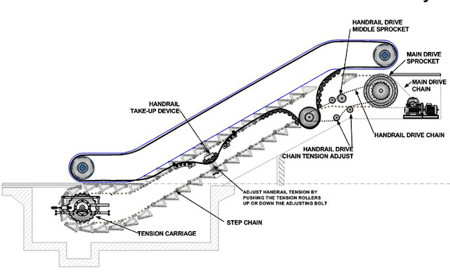 escalators basic components  u2013 part two
