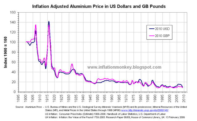 Graph showing inflation adjusted aluminium price index to the price at 1900 equalling 100. m The graph clearly shows that the when inflation is accounted for the aluminium price in 2011 is a lot cheaper than it was in the 1950's, 1960's, 1970's and 1980's.