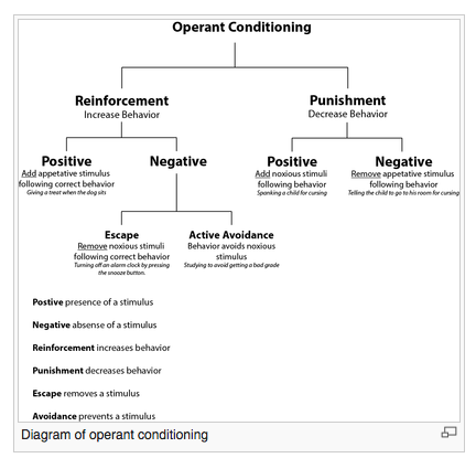 operant conditioning in the workforce What is operant conditioning while classical conditioning is a form of learning that binds external stimuli to reflexive, involuntary responses, operant conditioning involves voluntary behaviors .
