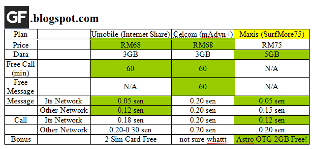 Umobile postpaid plan, Celcom madvance plus, Maxis surfmore75, price compare