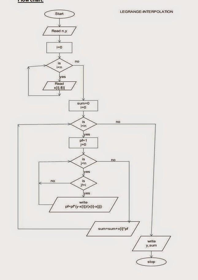flow chart to implement the lagrange interpolation algorithm - Bubble Sort Algorithm Flowchart