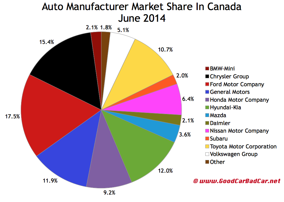 Canada auto brand market share chart June 2014