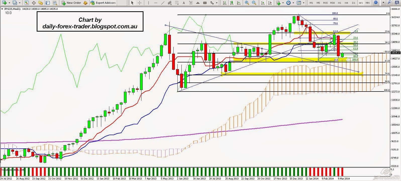 Trading Central Forex Signals