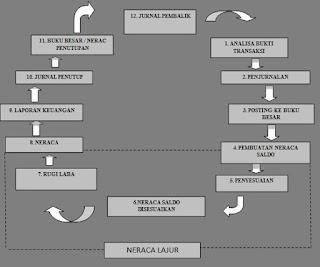 Siklus akuntansi perusahaan jasa dan dagang