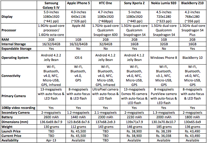 самые покупаемые смартфоны