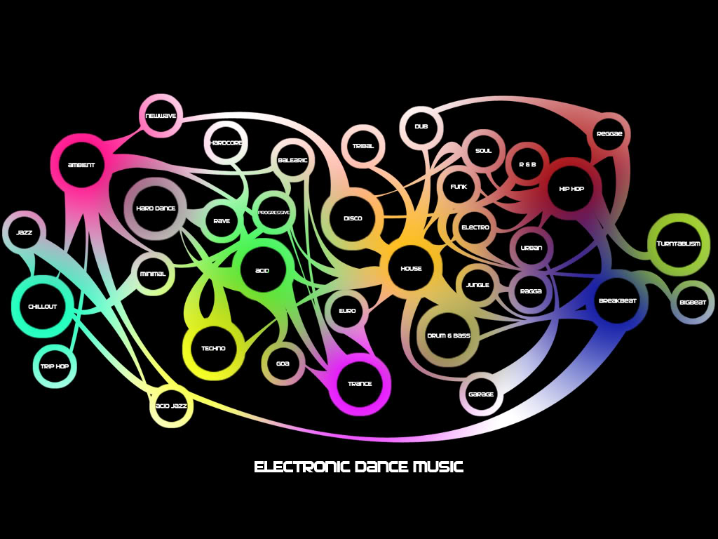 The music electronic dance music for House dance music