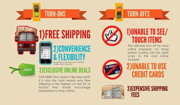 Online Shopping Turn-Ons/Turn-Offs