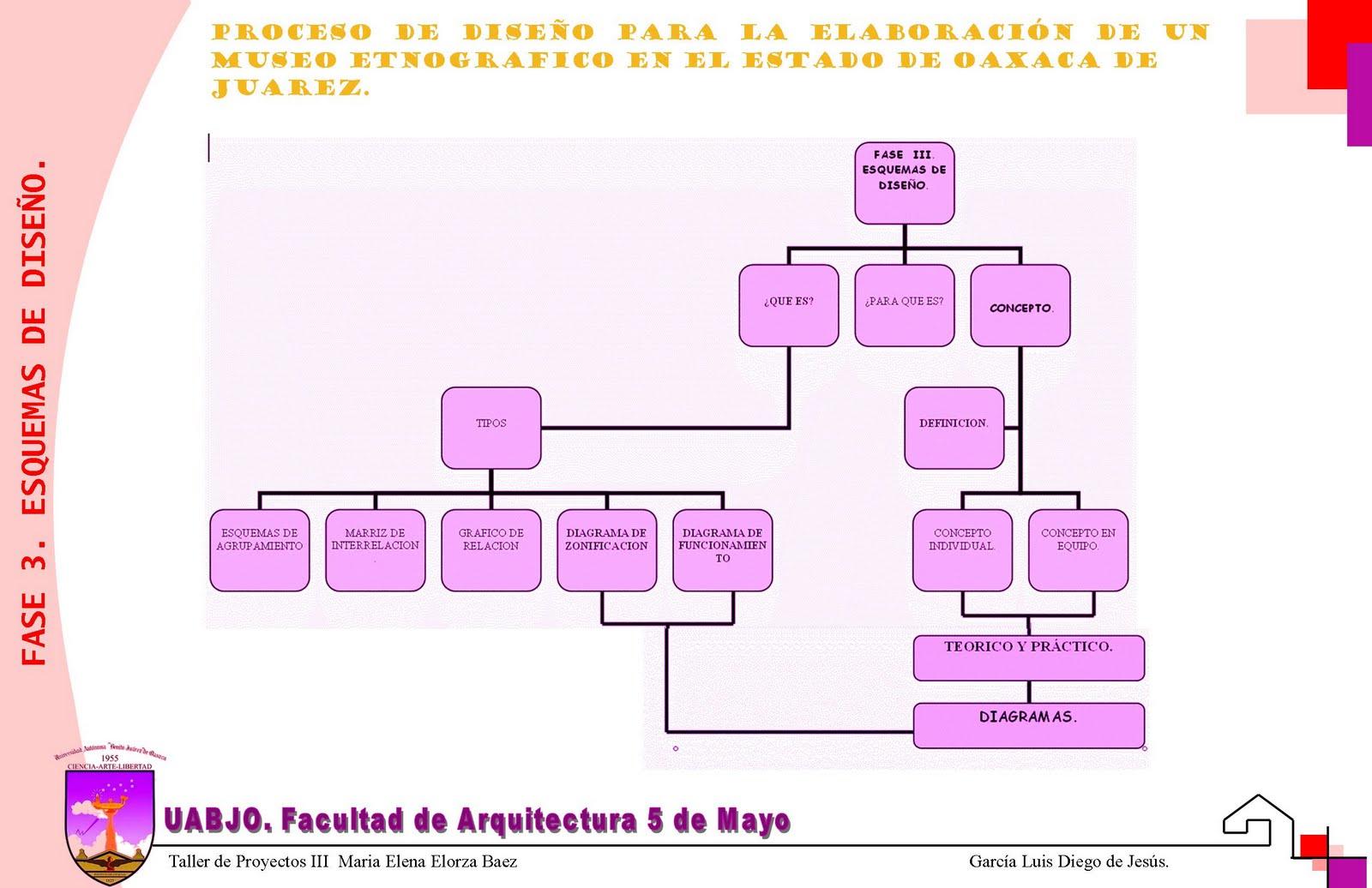 Proceso De Dise O Arquitect Nico Museo Etnografico De