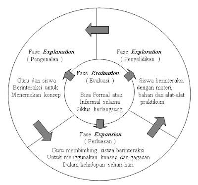langkah-langkah siklus belajar (learning cycle)