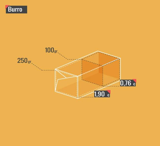 infografica muffin quanto conviene minimal di cristina pasquale graphic designer
