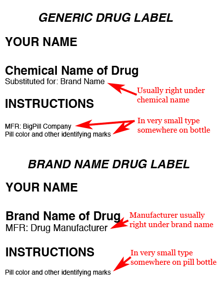 Generic Drug Label vs. Brand Name Drug Label