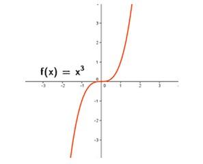 Matemticas v07 ecuaciones y funciones cuadrticas tipos de funciones segn su diagrama de venn ccuart Gallery