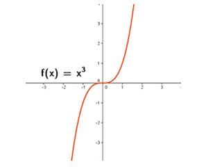 Matemticas v07 ecuaciones y funciones cuadrticas tipos de funciones segn su diagrama de venn ccuart Images