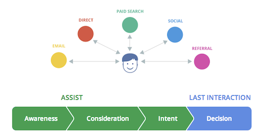 """Introducing """"The Customer Journey to Online Purchase"""" — interactive insights on multi-channel marketing"""