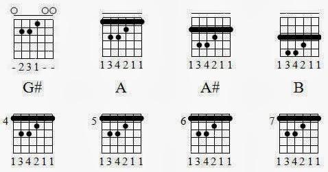 Kumpulan Gambar Kunci Gitar Lengkap Major - Minor ...