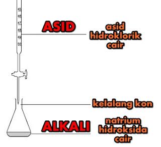 Peneutralan asid dan alkali