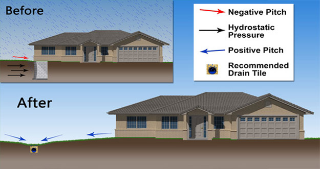 diagram showing a house with proper drainage