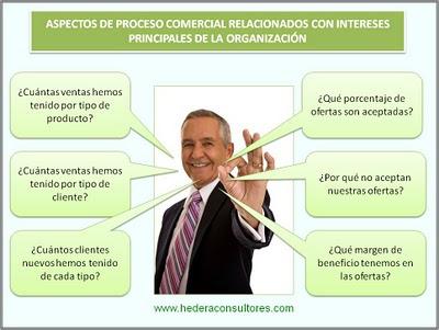 Indicadores comerciales ISO 9001
