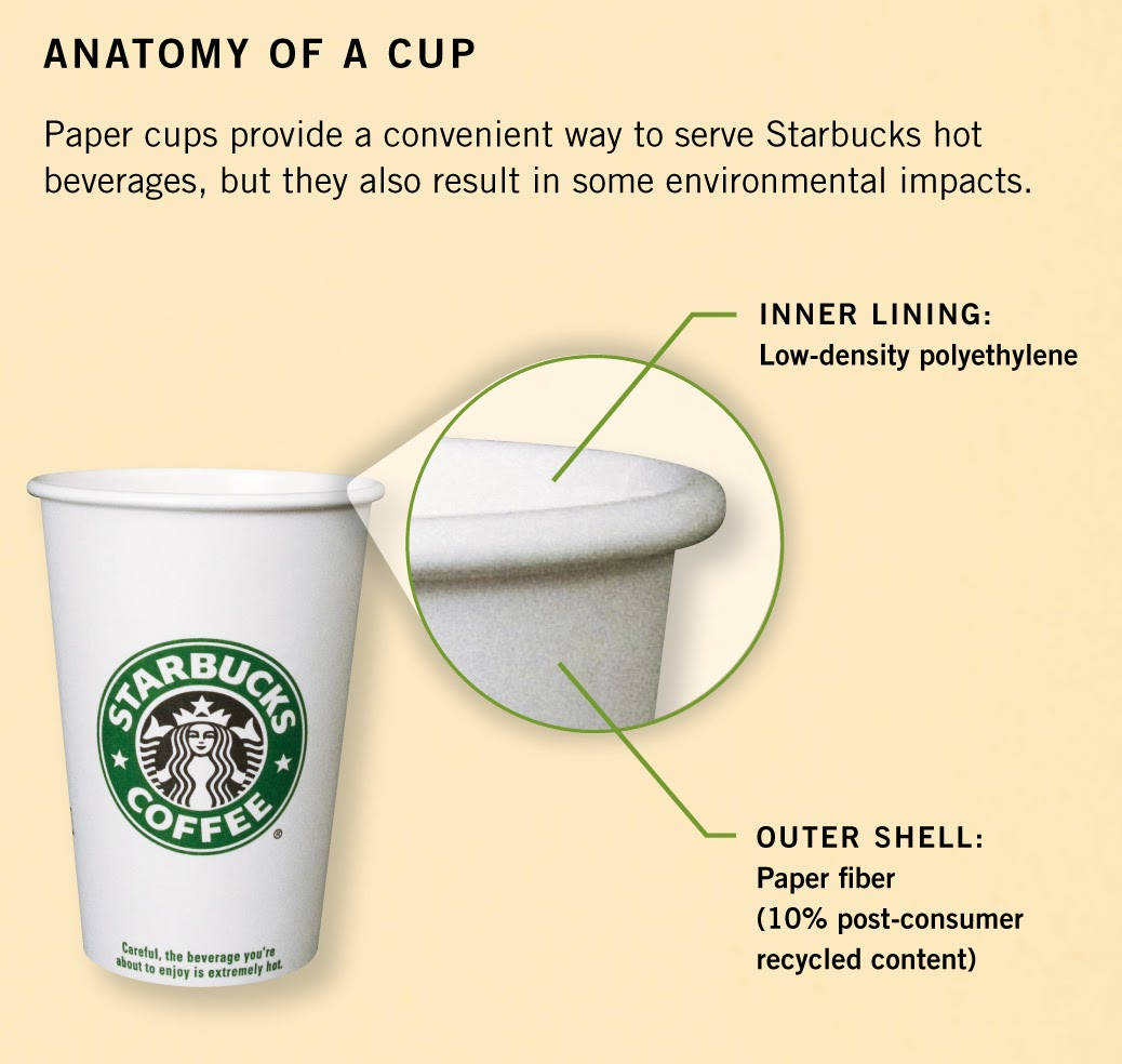 Can You Recycle Starbucks Coffee Cups